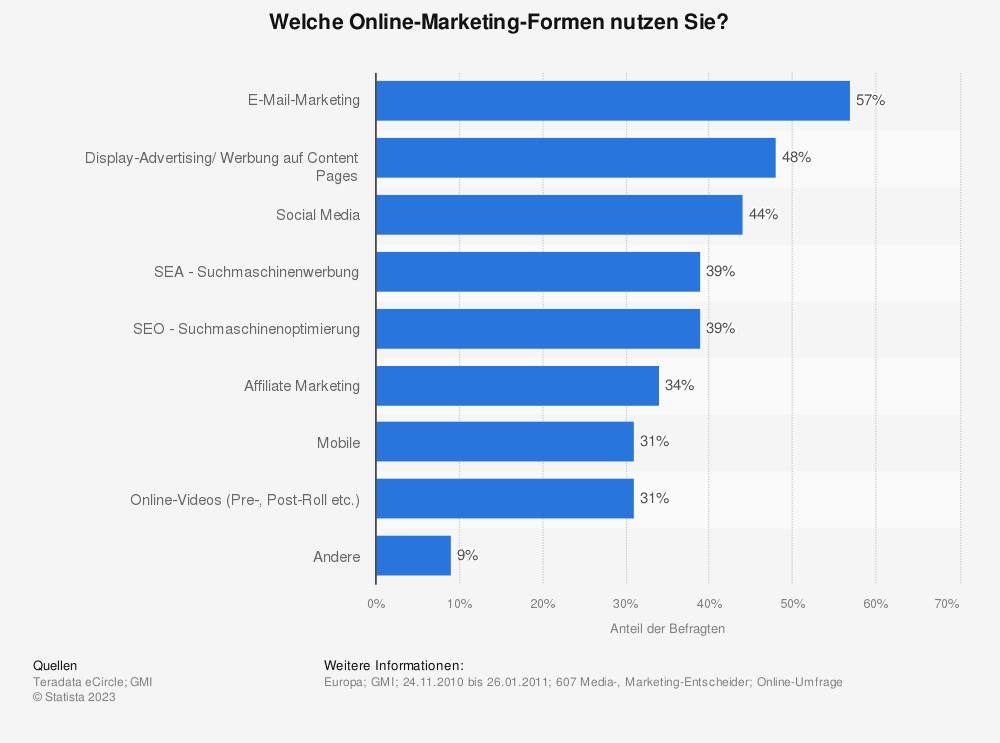 Statistik: Welche Online-Marketing-Formen nutzen Sie? | Statista