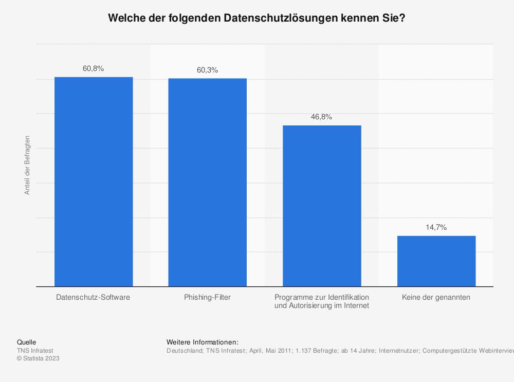 Statistik: Welche der folgenden Datenschutzlösungen kennen Sie? | Statista