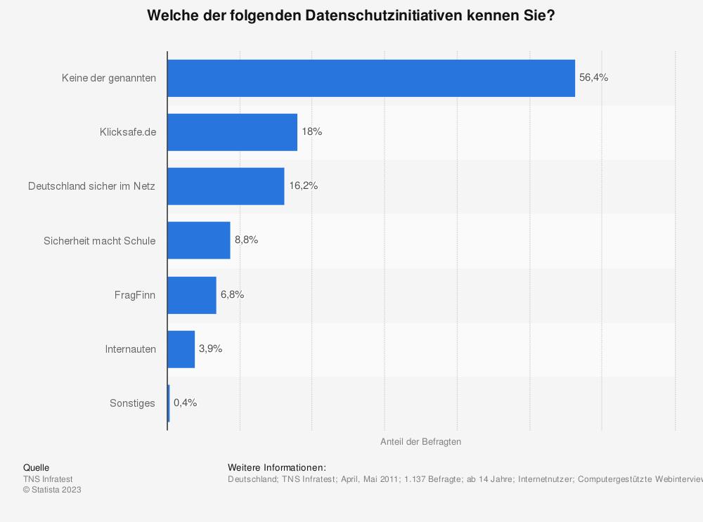 Statistik: Welche der folgenden Datenschutzinitiativen kennen Sie? | Statista