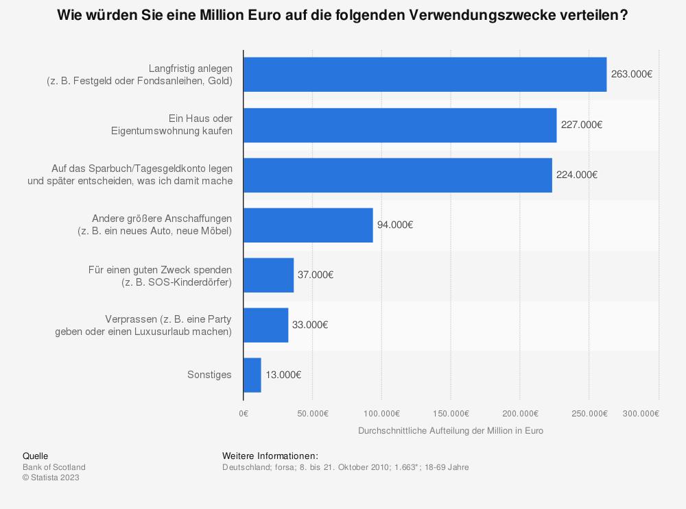 Statistik: Wie würden Sie eine Million Euro auf die folgenden Verwendungszwecke verteilen? | Statista