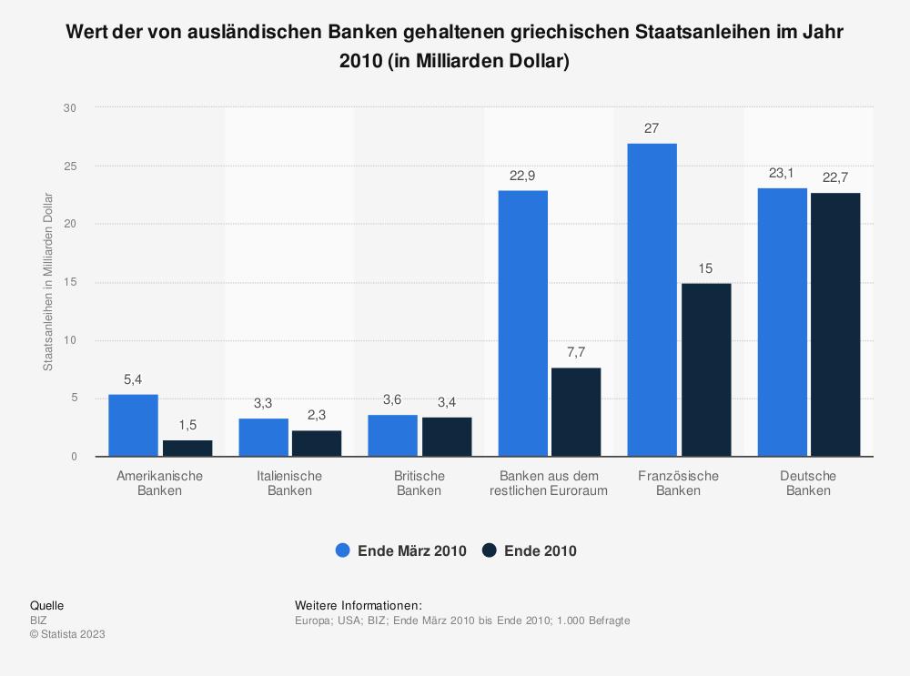 Statistik: Wert der von ausländischen Banken gehaltenen griechischen Staatsanleihen im Jahr 2010 (in Milliarden Dollar) | Statista