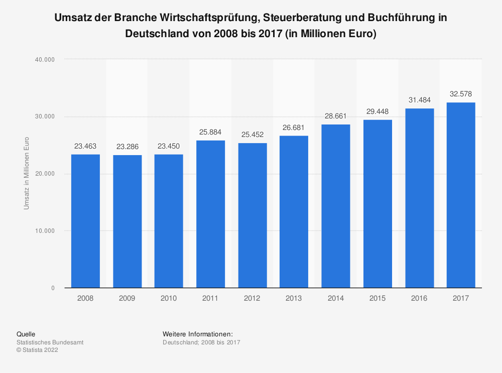 Statistik: Umsatz der Branche Wirtschaftsprüfung, Steuerberatung und Buchführung in Deutschland von 2008 bis 2016 (in Millionen Euro) | Statista