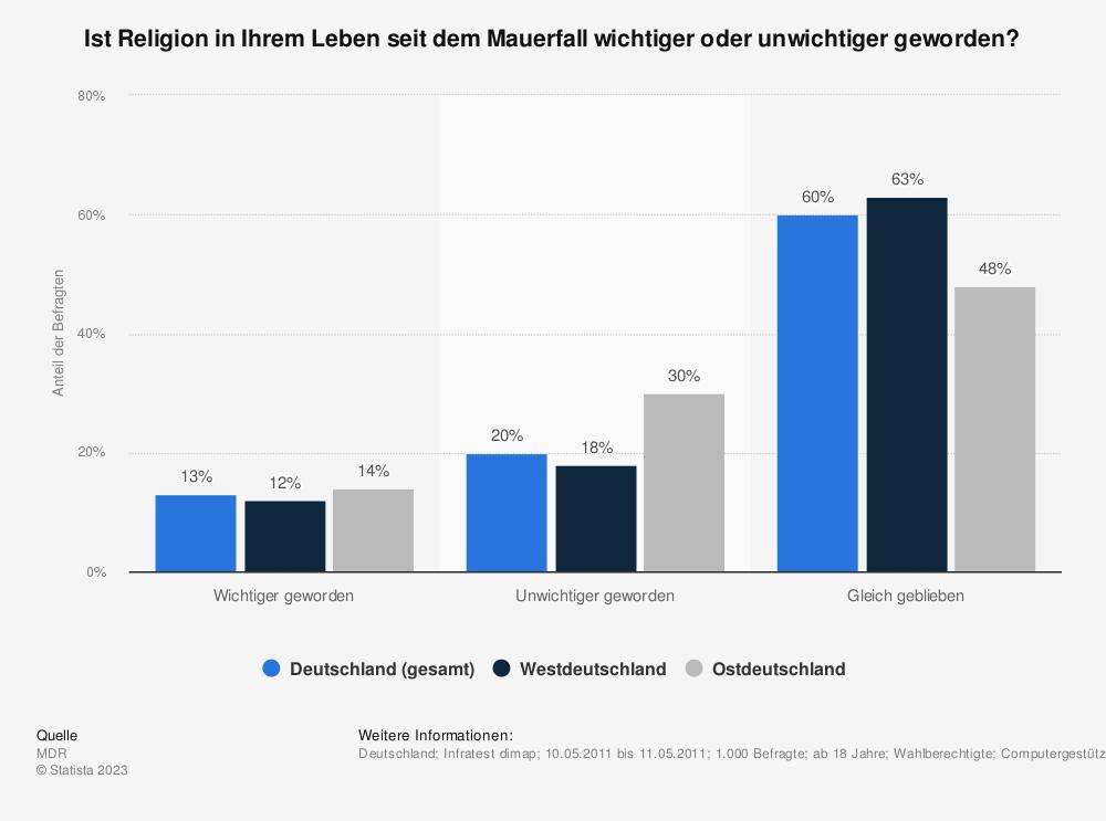 Statistik: Ist Religion in Ihrem Leben seit dem Mauerfall wichtiger oder unwichtiger geworden? | Statista