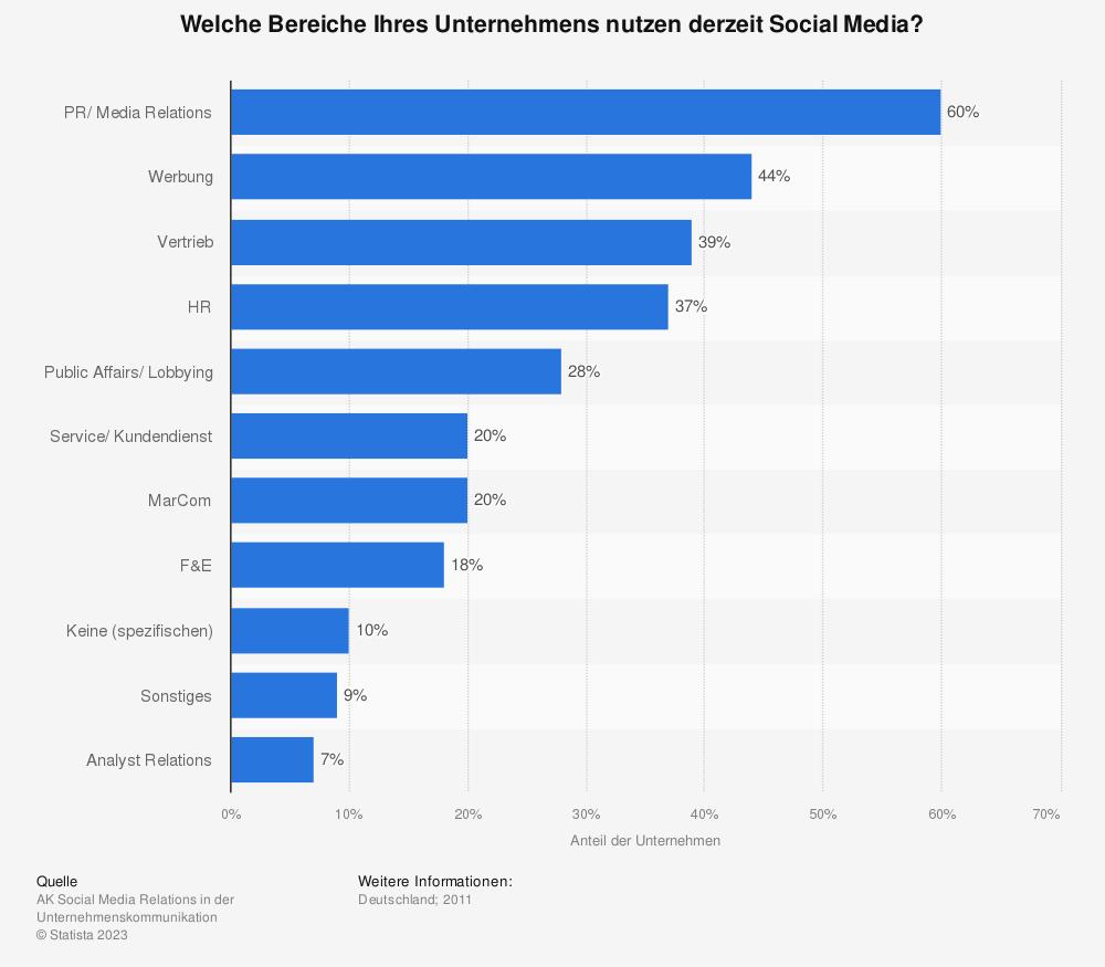 Statistik: Welche Bereiche Ihres Unternehmens nutzen derzeit Social Media? | Statista