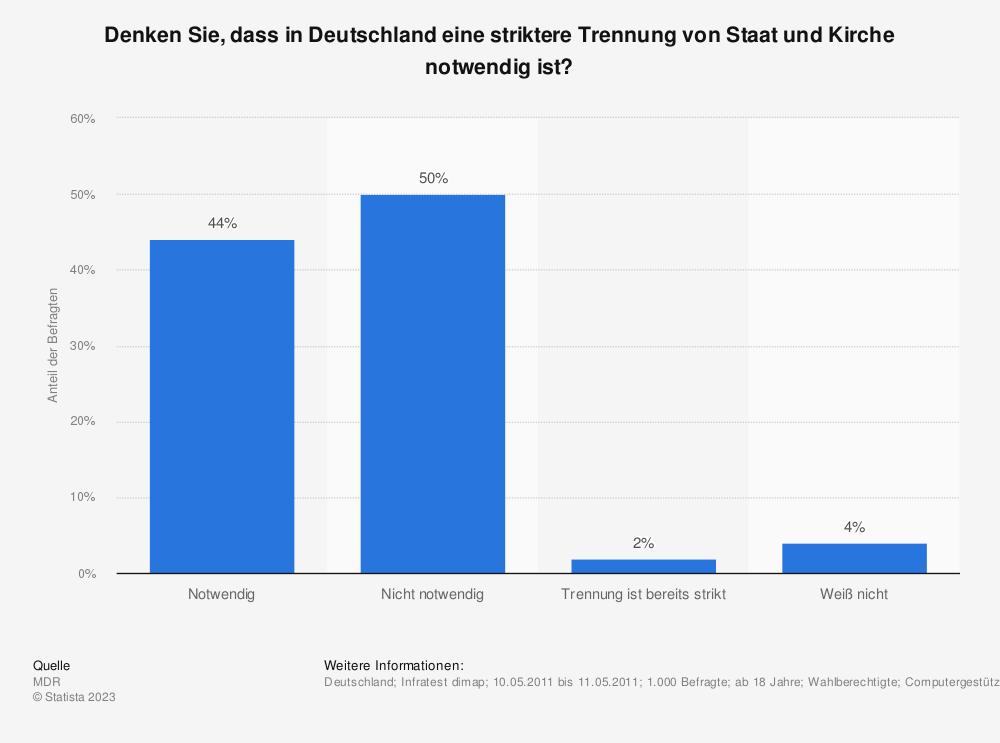Statistik: Denken Sie, dass in Deutschland eine striktere Trennung von Staat und Kirche notwendig ist? | Statista