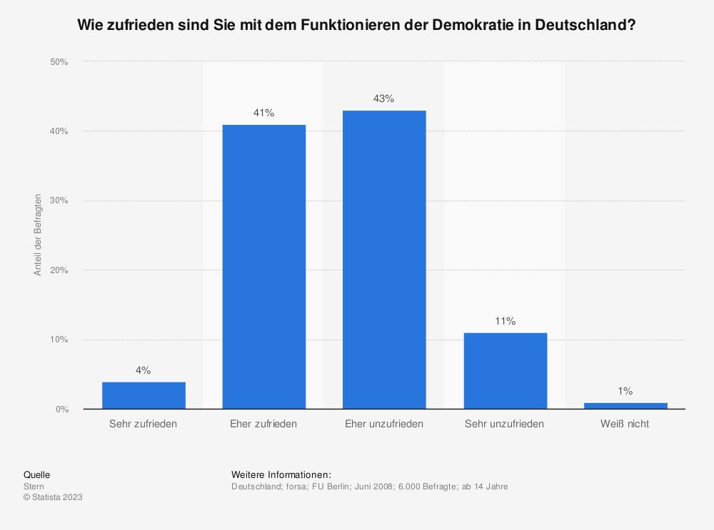 Statistik: Wie zufrieden sind Sie mit dem Funktionieren der Demokratie in Deutschland? | Statista