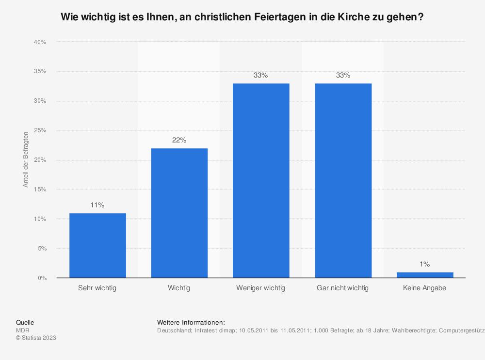 Statistik: Wie wichtig ist es Ihnen, an christlichen Feiertagen in die Kirche zu gehen? | Statista