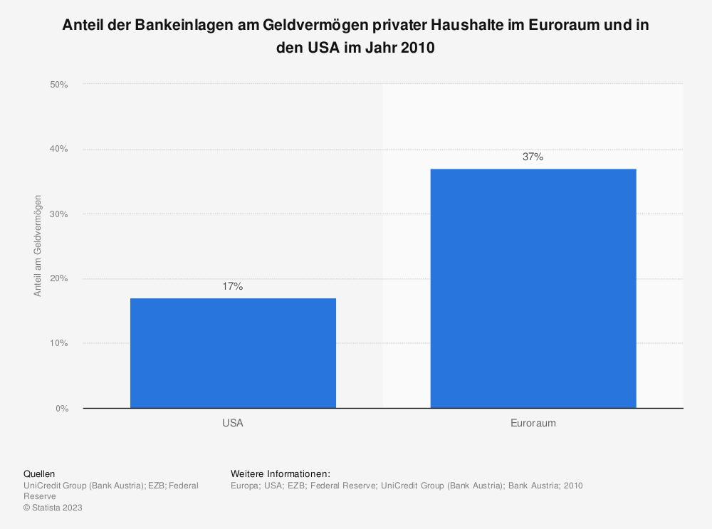Statistik: Anteil der Bankeinlagen am Geldvermögen privater Haushalte im Euroraum und in den USA im Jahr 2010 | Statista