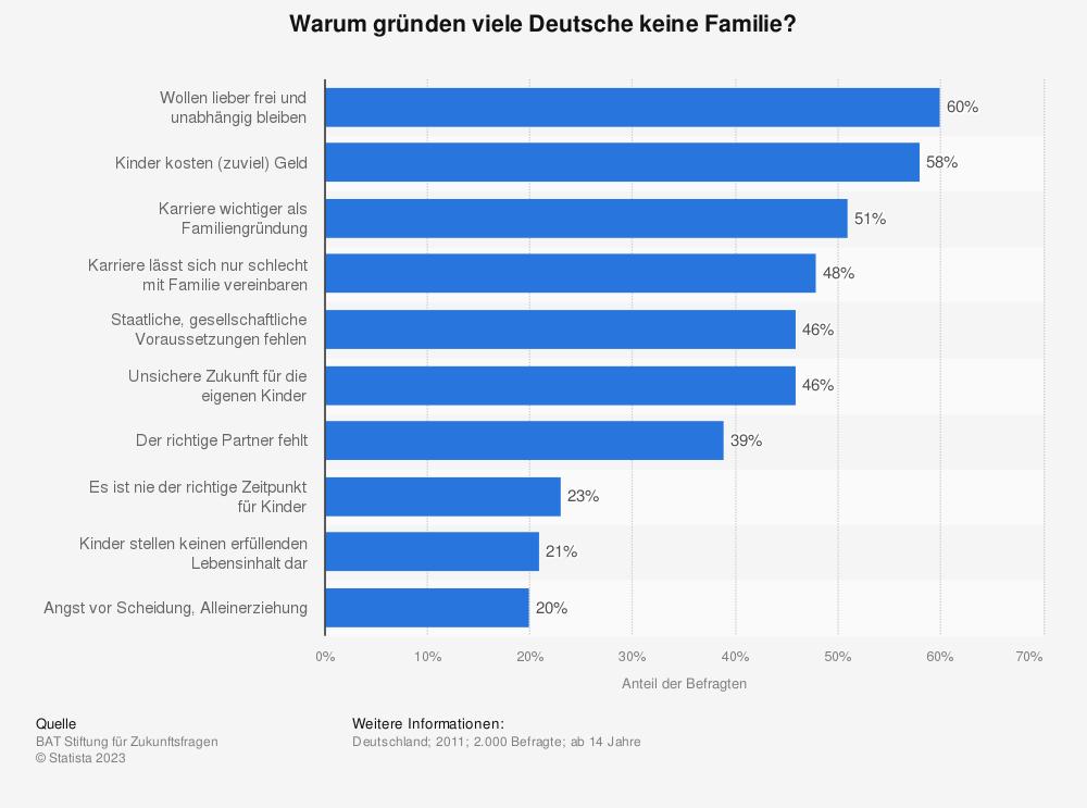 Statistik: Warum gründen viele Deutsche keine Familie? | Statista