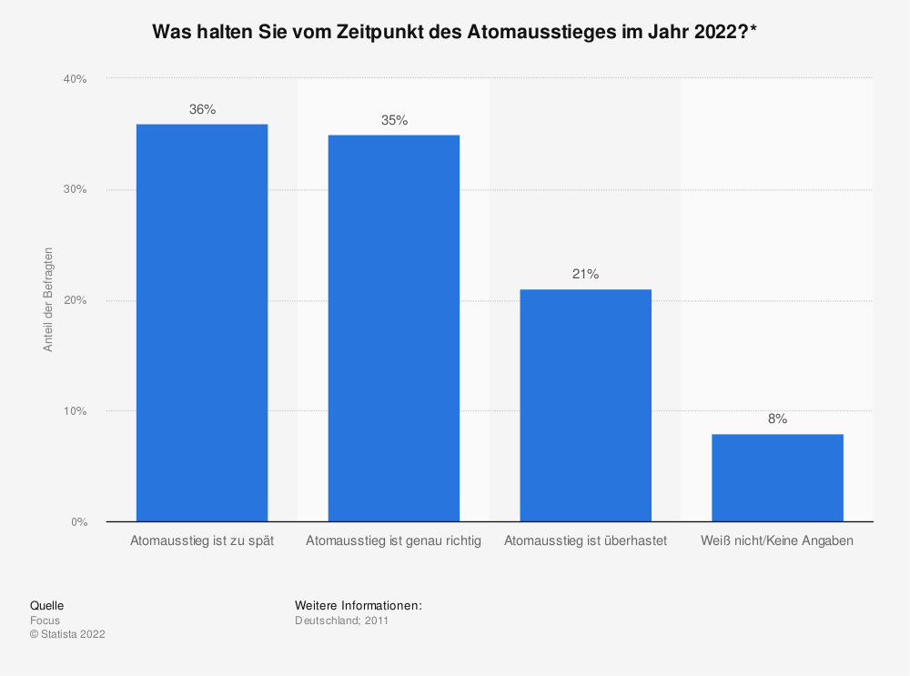 Statistik: Was halten Sie vom Zeitpunkt des Atomausstieges im Jahr 2022?* | Statista