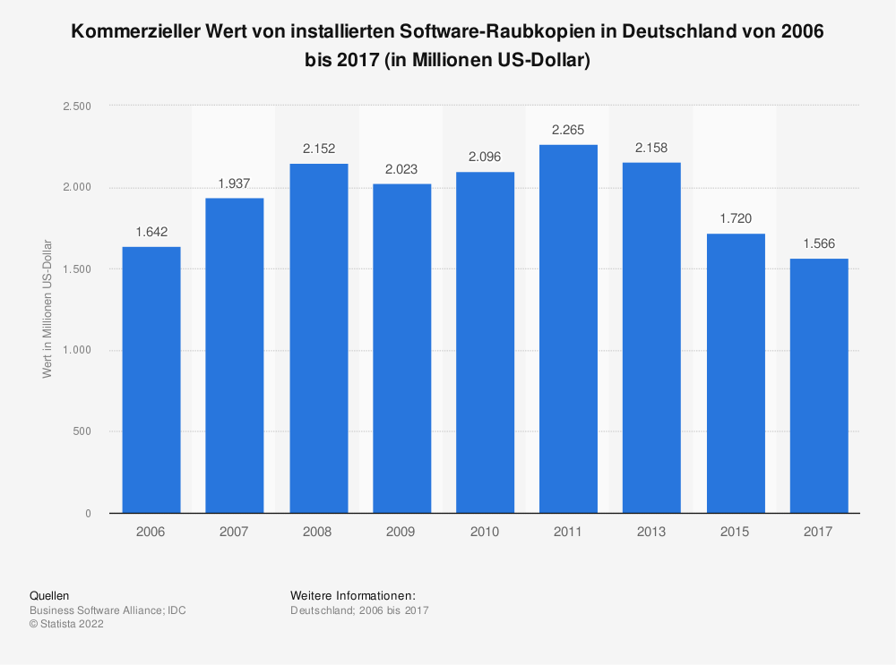 Statistik: Kommerzieller Wert von installierten Software-Raubkopien in Deutschland von 2006 bis 2017 (in Millionen US-Dollar) | Statista