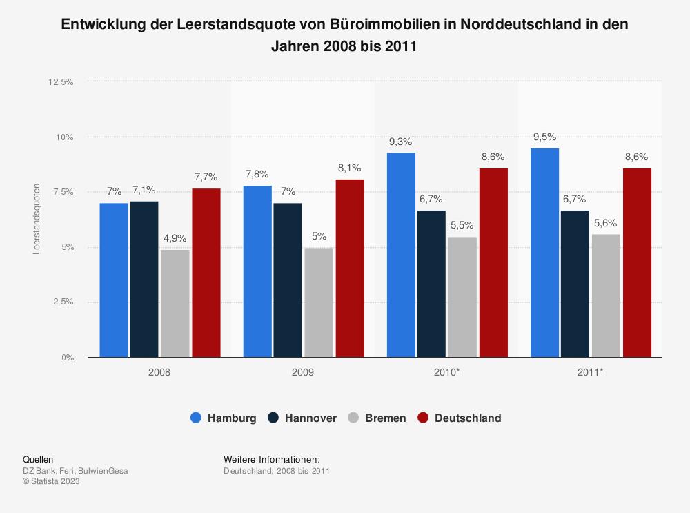 Statistik: Entwicklung der Leerstandsquote von Büroimmobilien in Norddeutschland in den Jahren 2008 bis 2011 | Statista