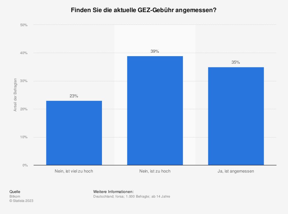 Statistik: Finden Sie die aktuelle GEZ-Gebühr angemessen? | Statista