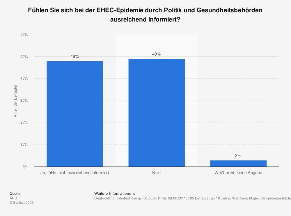 Statistik: Fühlen Sie sich bei der EHEC-Epidemie durch Politik und Gesundheitsbehörden ausreichend informiert?  | Statista