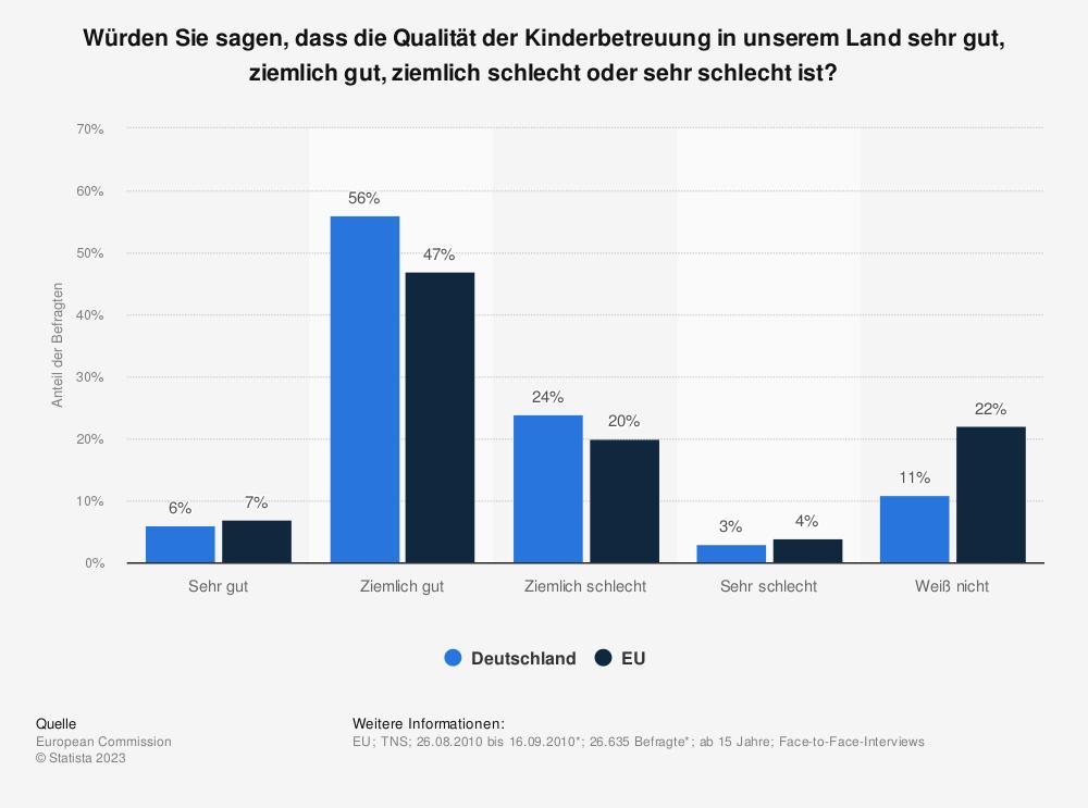 Statistik: Würden Sie sagen, dass die Qualität der Kinderbetreuung in unserem Land sehr gut, ziemlich gut, ziemlich schlecht oder sehr schlecht ist? | Statista