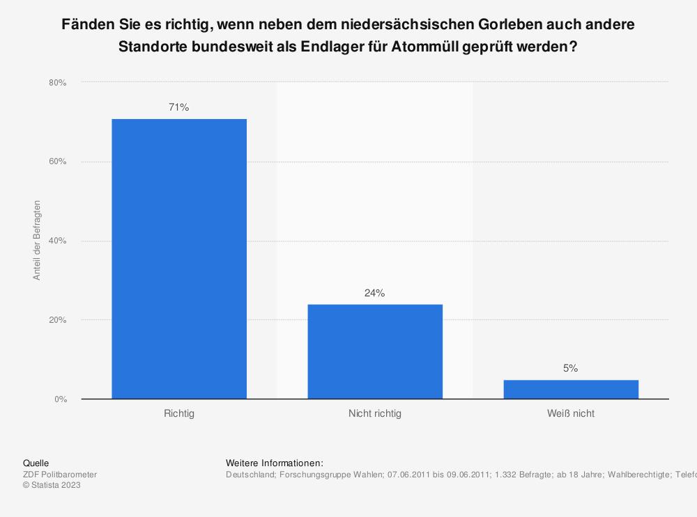 Statistik: Fänden Sie es richtig, wenn neben dem niedersächsischen Gorleben auch andere Standorte bundesweit als Endlager für Atommüll geprüft werden? | Statista