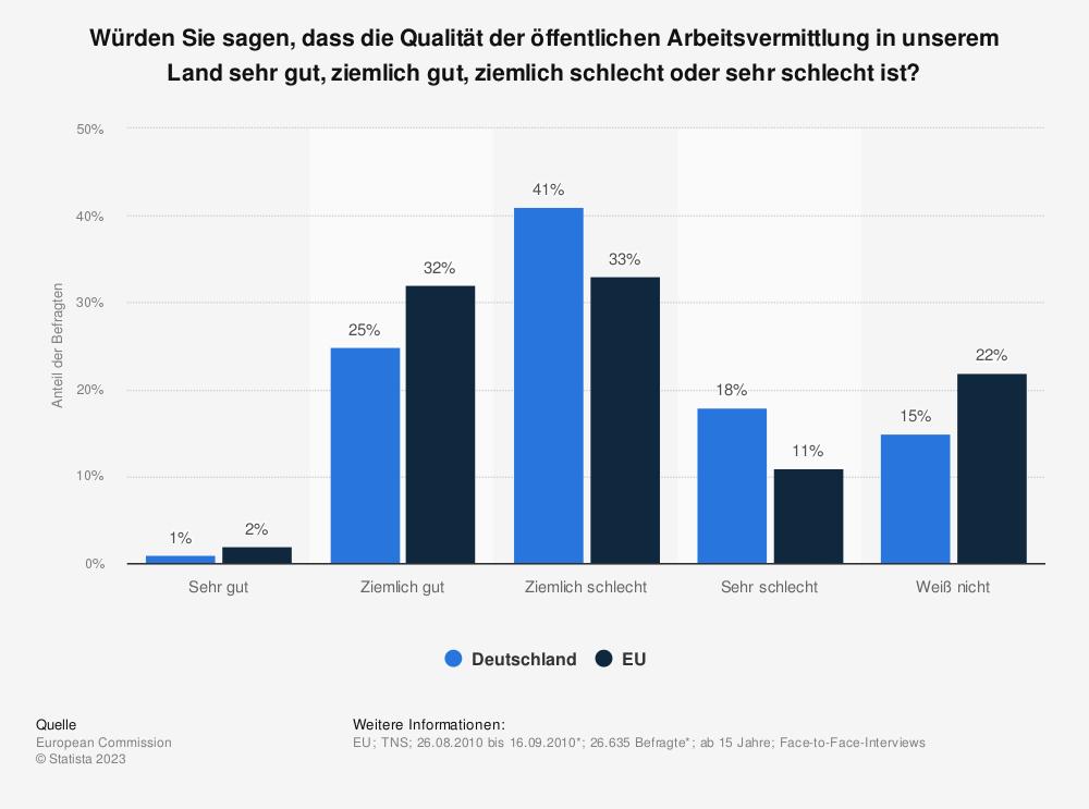 Statistik: Würden Sie sagen, dass die Qualität der öffentlichen Arbeitsvermittlung in unserem Land sehr gut, ziemlich gut, ziemlich schlecht oder sehr schlecht ist? | Statista
