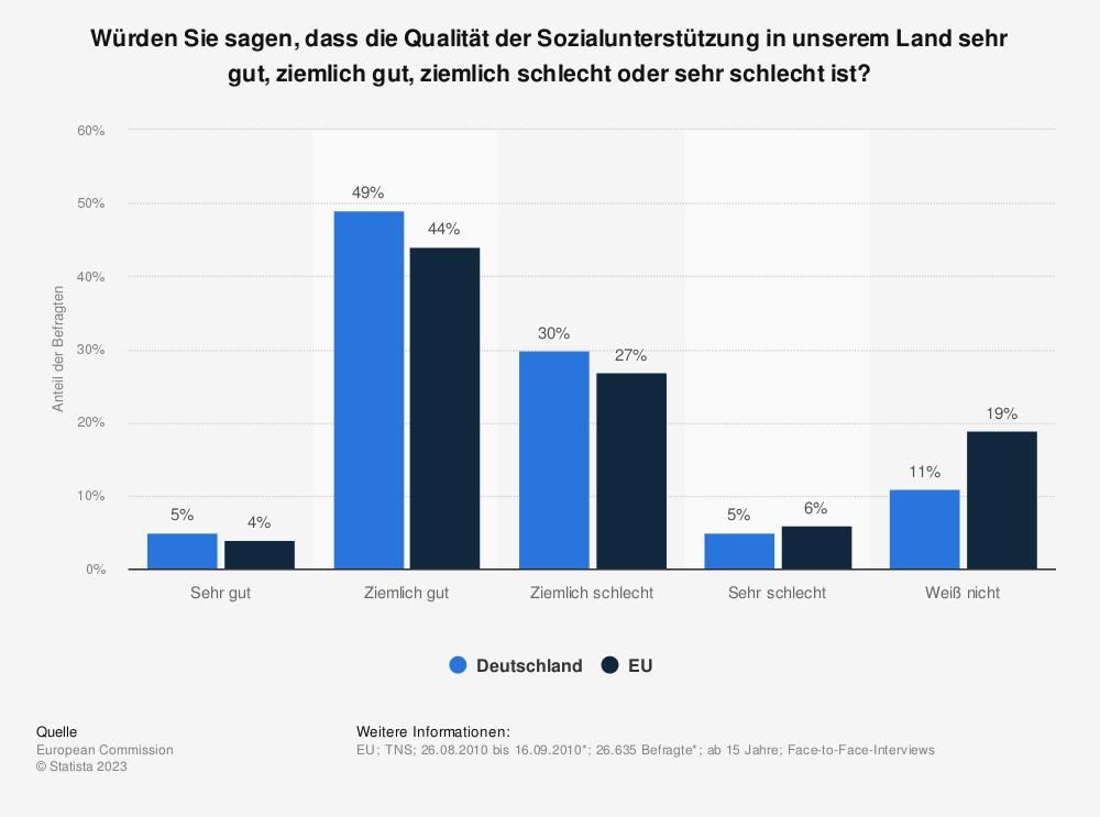Statistik: Würden Sie sagen, dass die Qualität der Sozialunterstützung in unserem Land sehr gut, ziemlich gut, ziemlich schlecht oder sehr schlecht ist? | Statista