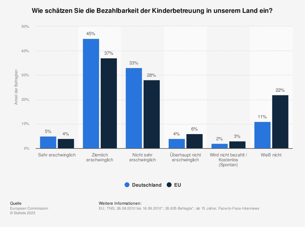 Statistik: Wie schätzen Sie die Bezahlbarkeit der Kinderbetreuung in unserem Land ein? | Statista