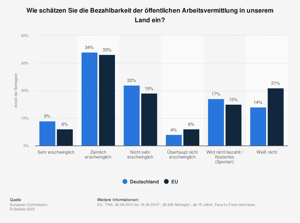 Statistik: Wie schätzen Sie die Bezahlbarkeit der öffentlichen Arbeitsvermittlung in unserem Land ein? | Statista