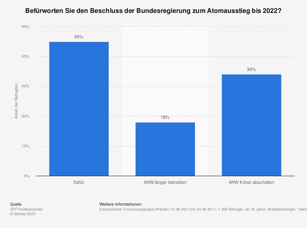 Statistik: Befürworten Sie den Beschluss der Bundesregierung zum Atomausstieg bis 2022? | Statista