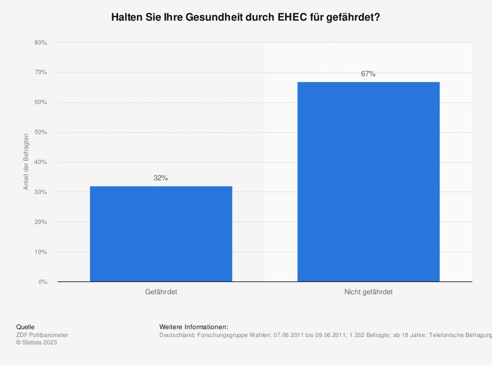 Statistik: Halten Sie Ihre Gesundheit durch EHEC für gefährdet? | Statista