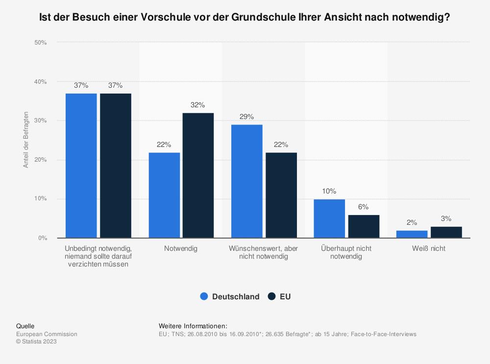 Statistik: Ist der Besuch einer Vorschule vor der Grundschule Ihrer Ansicht nach notwendig? | Statista