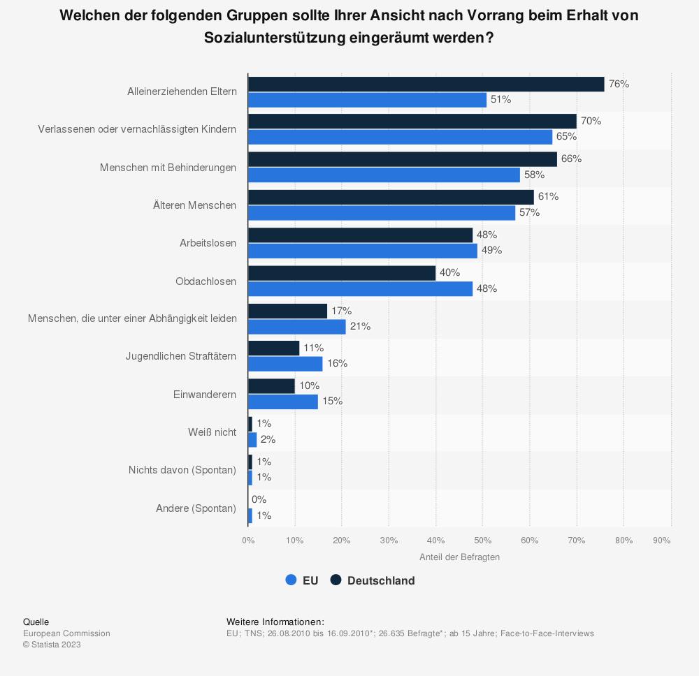 Statistik: Welchen der folgenden Gruppen sollte Ihrer Ansicht nach Vorrang beim Erhalt von Sozialunterstützung eingeräumt werden? | Statista