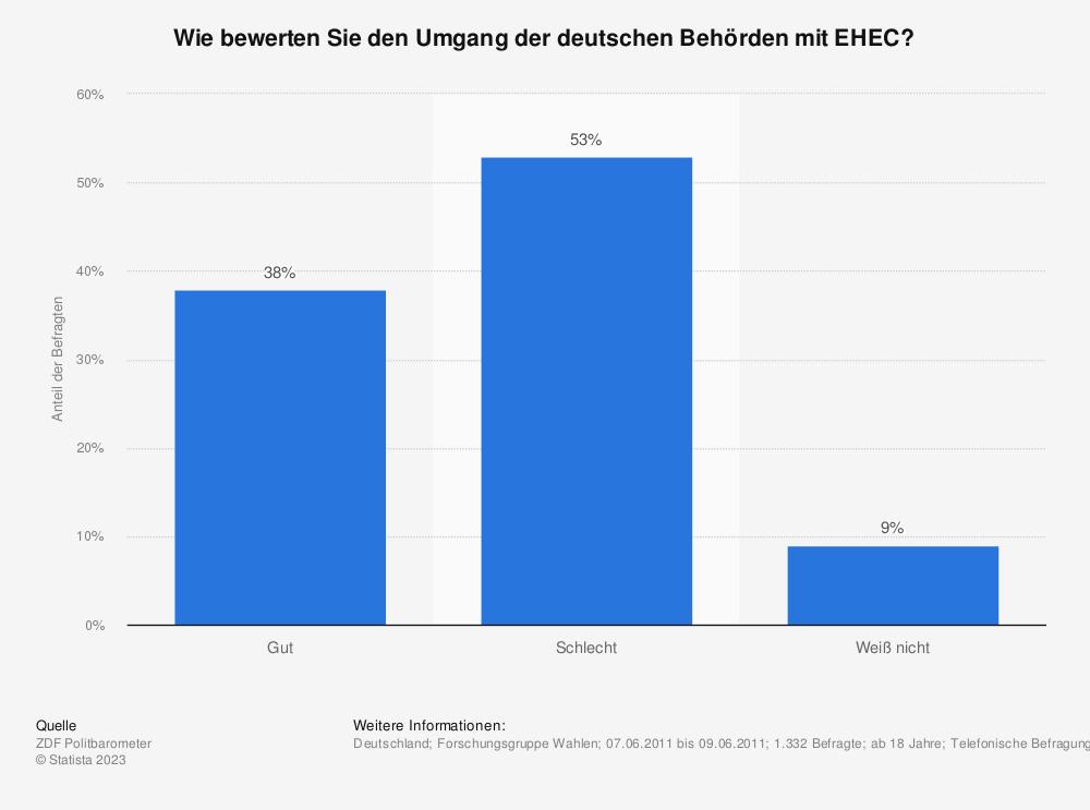 Statistik: Wie bewerten Sie den Umgang der deutschen Behörden mit EHEC? | Statista