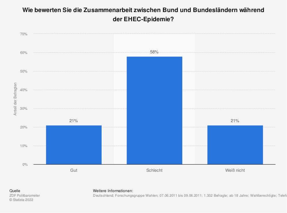 Statistik: Wie bewerten Sie die Zusammenarbeit zwischen Bund und Bundesländern während der EHEC-Epidemie? | Statista