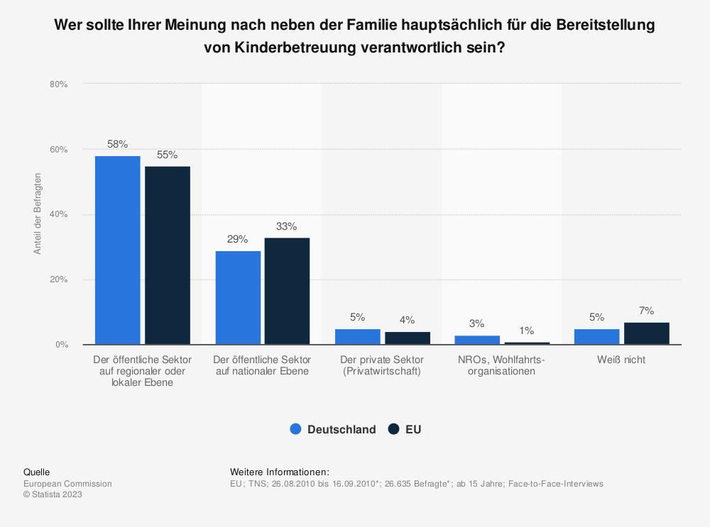 Statistik: Wer sollte Ihrer Meinung nach neben der Familie hauptsächlich für die Bereitstellung von Kinderbetreuung verantwortlich sein? | Statista