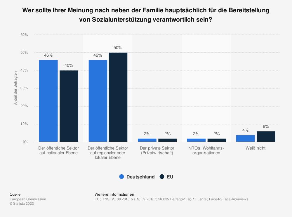 Statistik: Wer sollte Ihrer Meinung nach neben der Familie hauptsächlich für die Bereitstellung von Sozialunterstützung verantwortlich sein? | Statista