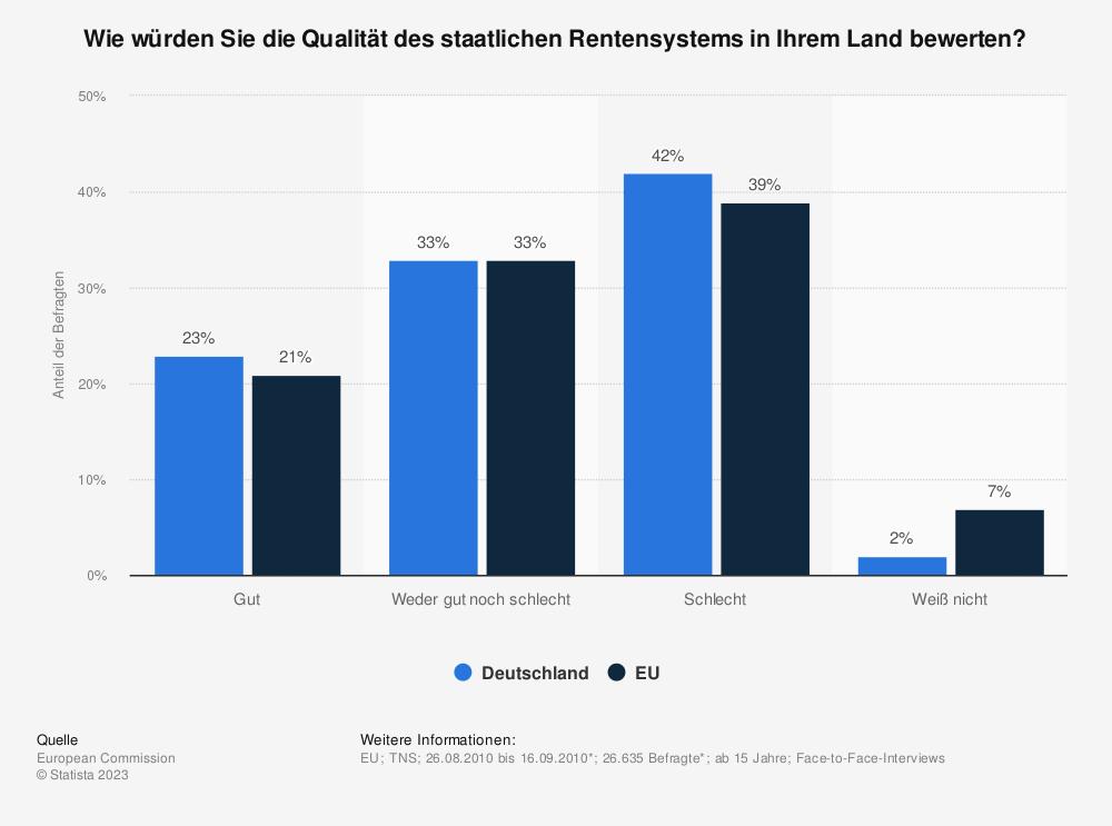 Statistik: Wie würden Sie die Qualität des staatlichen Rentensystems in Ihrem Land bewerten? | Statista