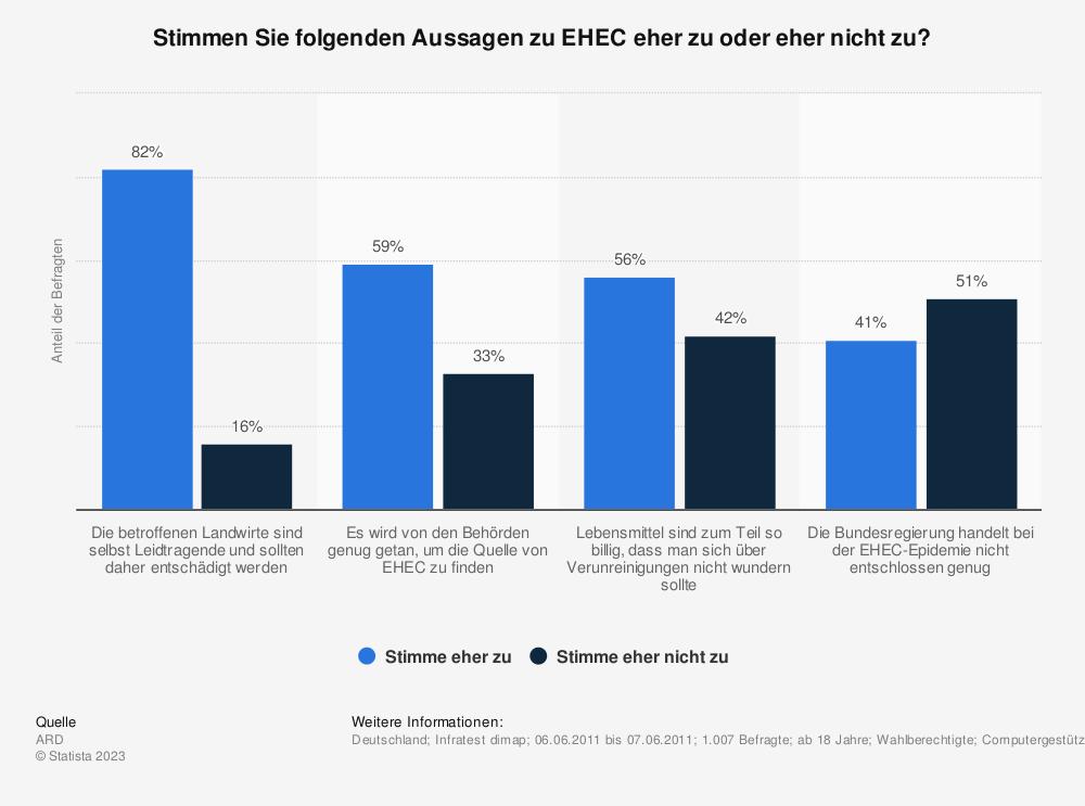 Statistik: Stimmen Sie folgenden Aussagen zu EHEC eher zu oder eher nicht zu? | Statista