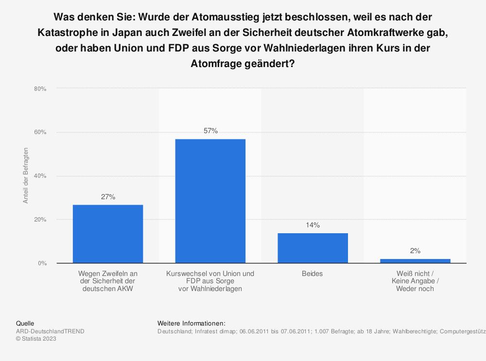 Statistik: Was denken Sie: Wurde der Atomausstieg jetzt beschlossen, weil es nach der Katastrophe in Japan auch Zweifel an der Sicherheit deutscher Atomkraftwerke gab, oder haben Union und FDP aus Sorge vor Wahlniederlagen ihren Kurs in der Atomfrage geändert? | Statista
