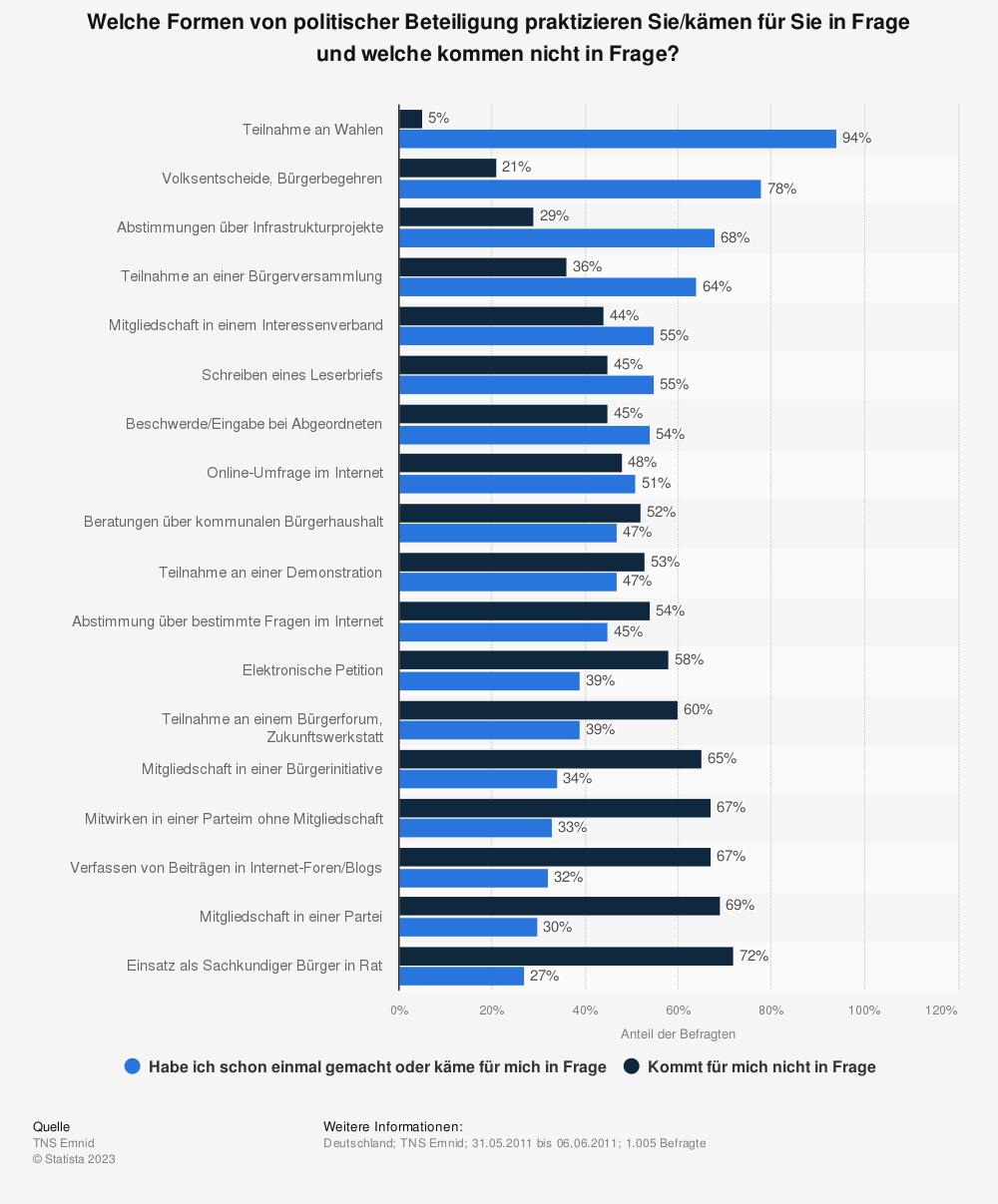 Statistik: Welche Formen von politischer Beteiligung praktizieren Sie/kämen für Sie in Frage und welche kommen nicht in Frage? | Statista