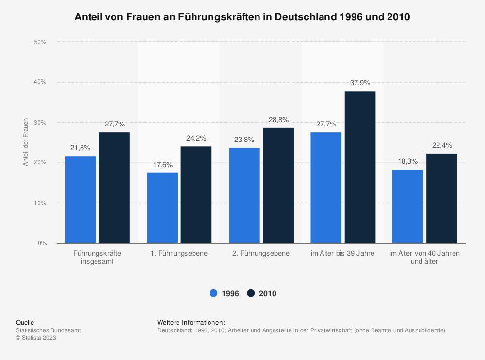 Statistik: Anteil von Frauen an Führungskräften in Deutschland 1996 und 2010   Statista
