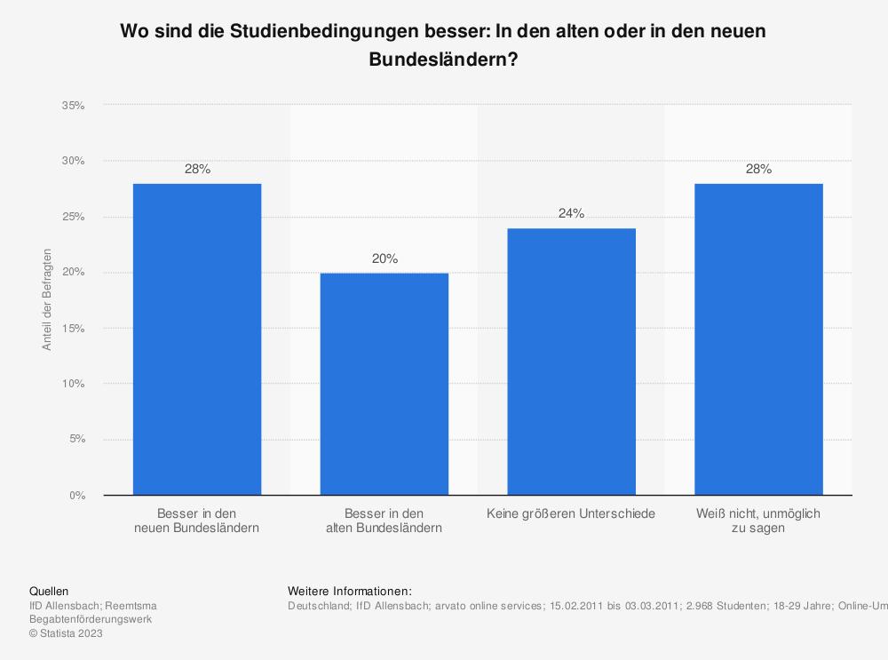 Statistik: Wo sind die Studienbedingungen besser: In den alten oder in den neuen Bundesländern? | Statista