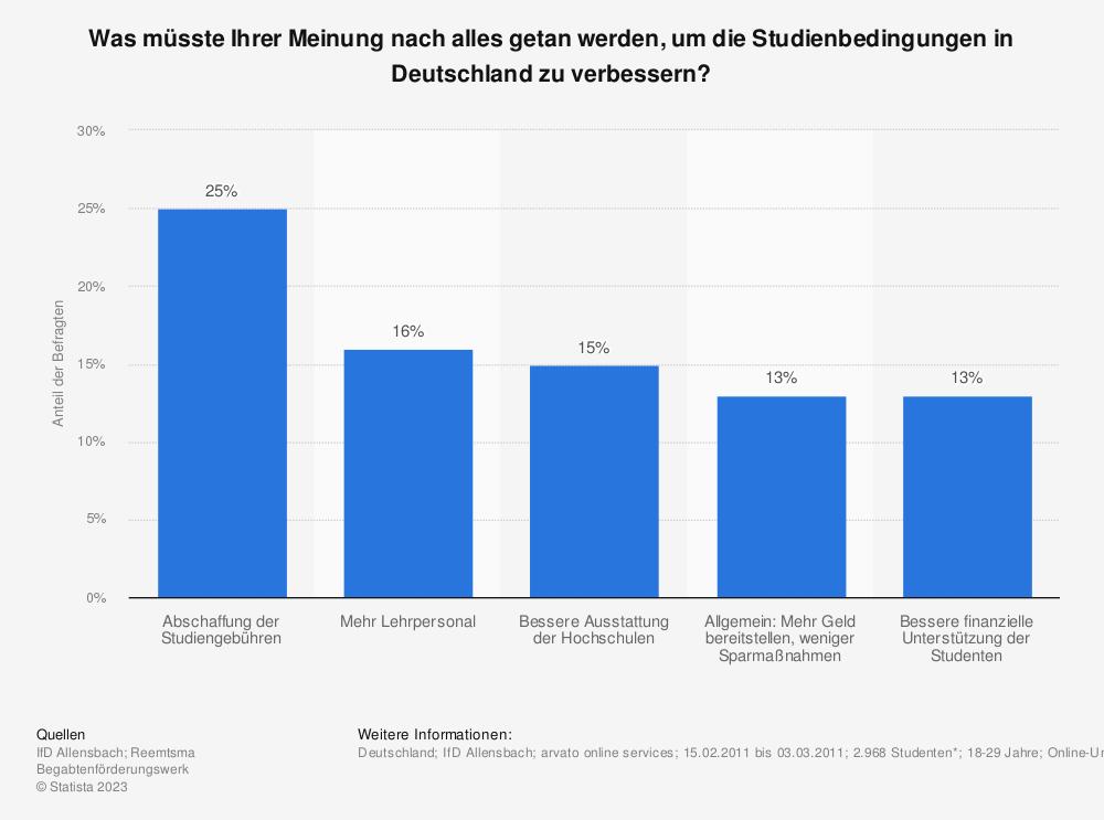 Statistik: Was müsste Ihrer Meinung nach alles getan werden, um die Studienbedingungen in Deutschland zu verbessern? | Statista