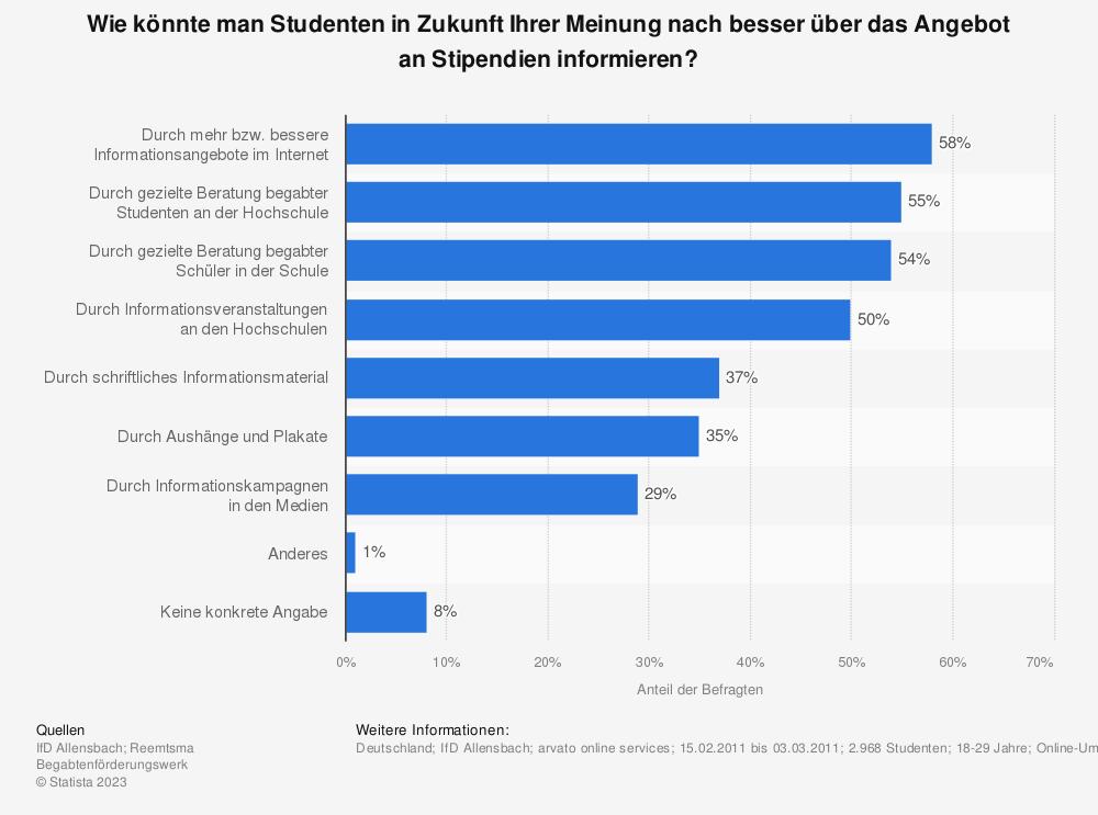 Statistik: Wie könnte man Studenten in Zukunft Ihrer Meinung nach besser über das Angebot an Stipendien informieren? | Statista