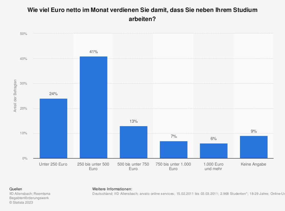 Statistik: Wie viel Euro netto im Monat verdienen Sie damit, dass Sie neben Ihrem Studium arbeiten? | Statista
