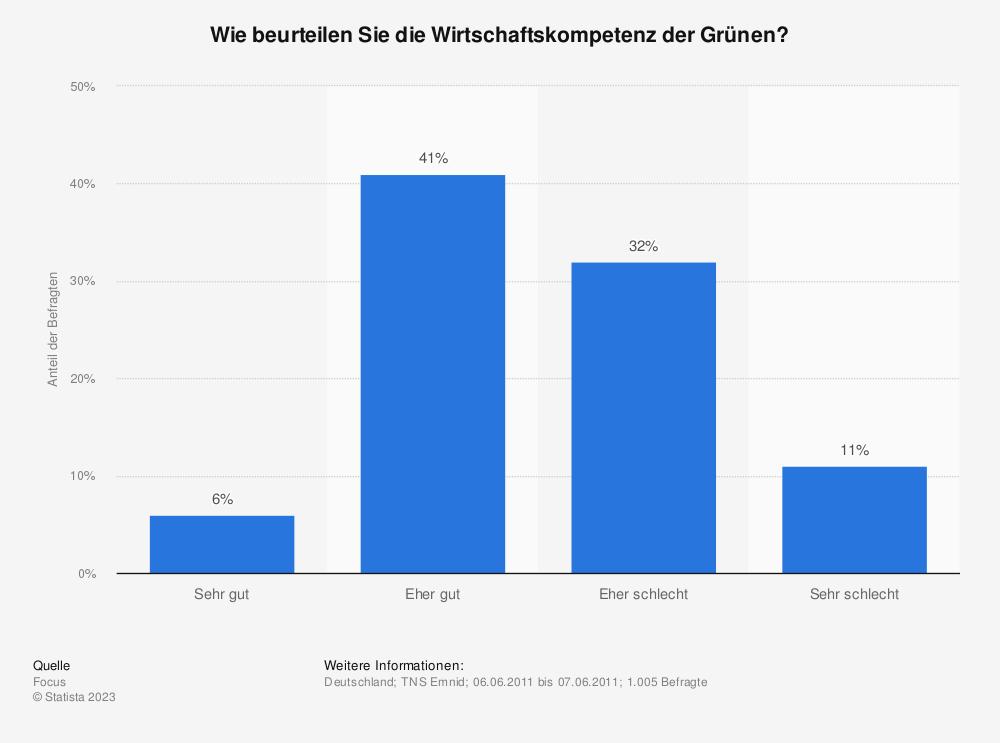 Statistik: Wie beurteilen Sie die Wirtschaftskompetenz der Grünen?   Statista