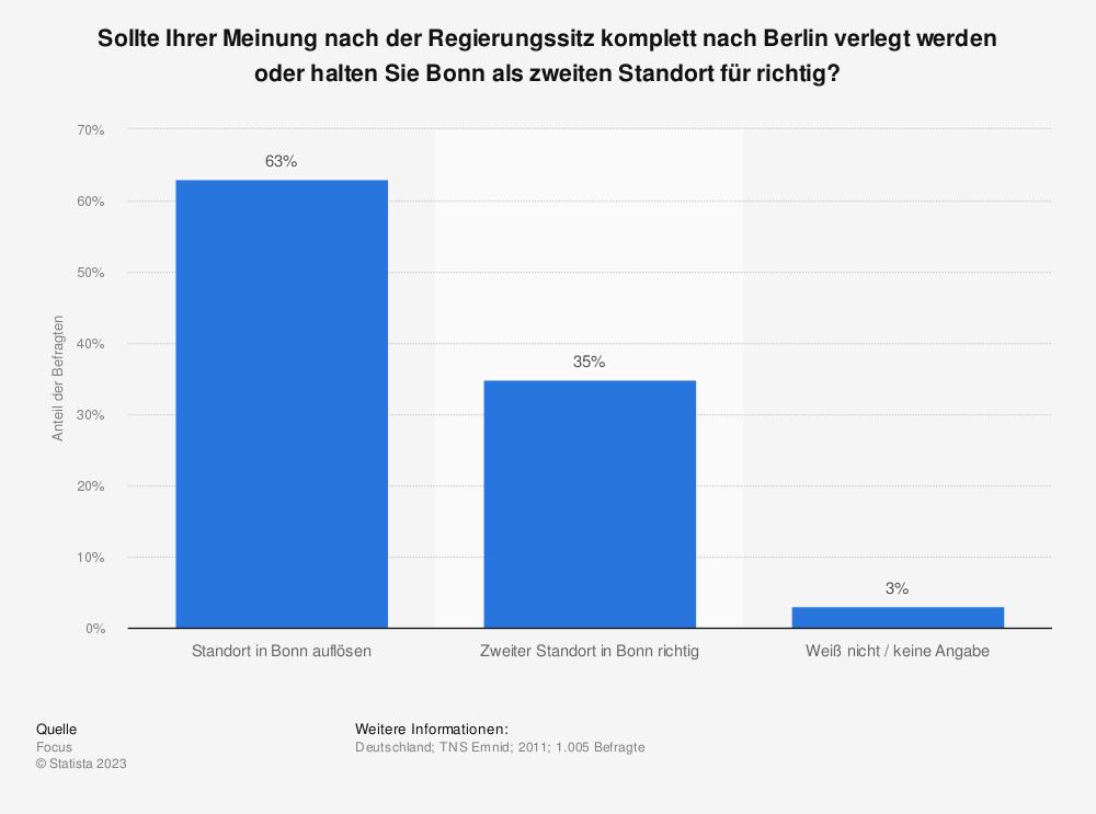 Statistik: Sollte Ihrer Meinung nach der Regierungssitz komplett nach Berlin verlegt werden oder halten Sie Bonn als zweiten Standort für richtig? | Statista