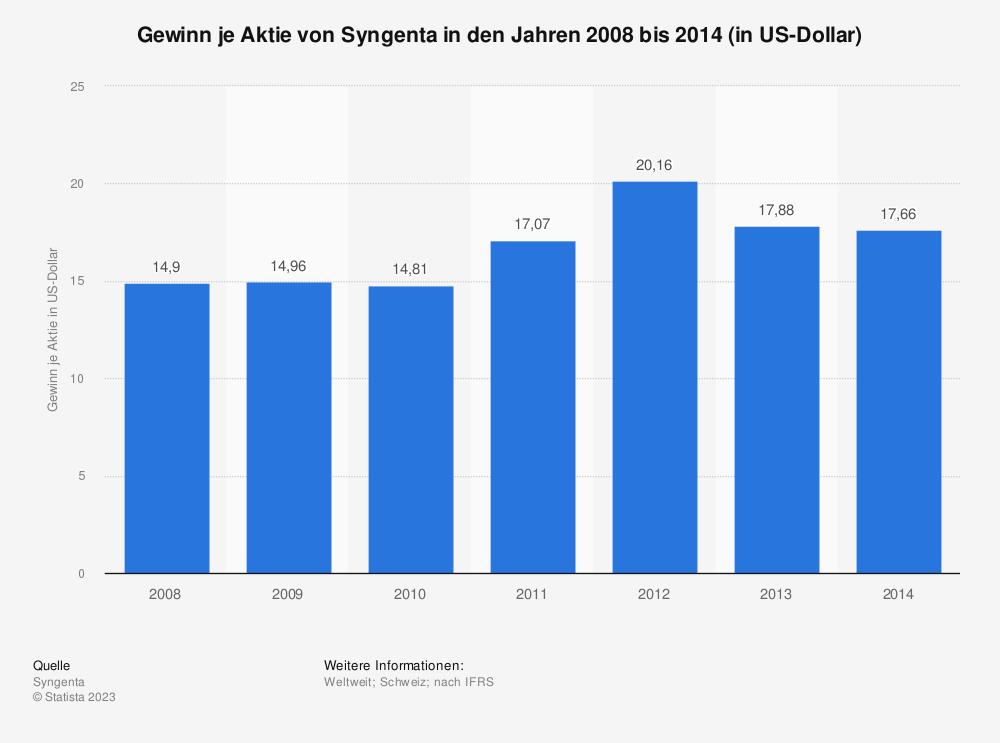 Statistik: Gewinn je Aktie von Syngenta in den Jahren 2008 bis 2014 (in US-Dollar) | Statista