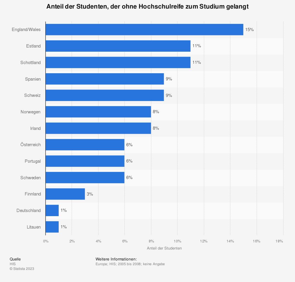 Statistik: Anteil der Studenten, der ohne Hochschulreife zum Studium gelangt | Statista