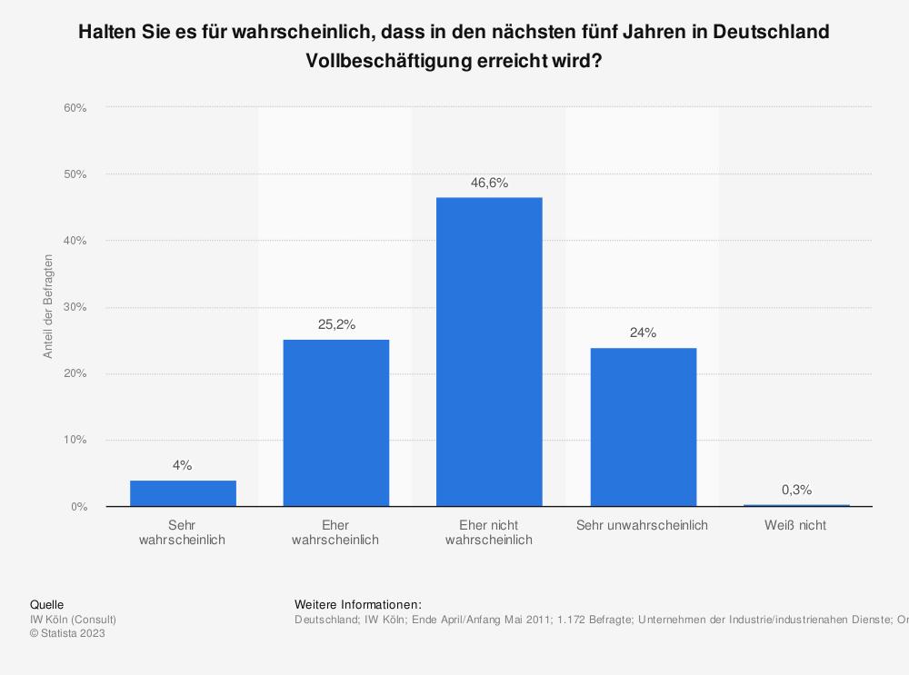 Statistik: Halten Sie es für wahrscheinlich, dass in den nächsten fünf Jahren in Deutschland Vollbeschäftigung erreicht wird? | Statista