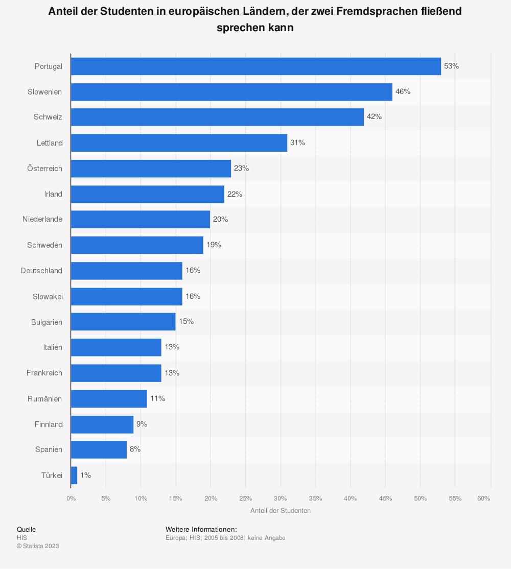 Statistik: Anteil der Studenten in europäischen Ländern, der zwei Fremdsprachen fließend sprechen kann | Statista