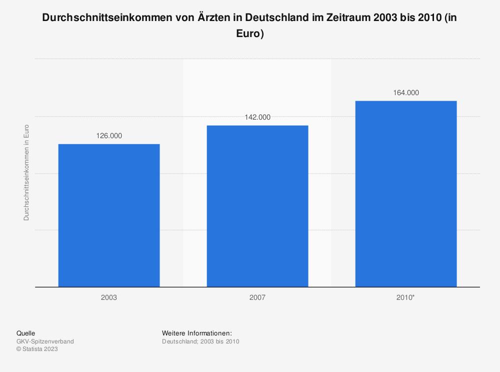 Statistik: Durchschnittseinkommen von Ärzten in Deutschland im Zeitraum 2003 bis 2010 (in Euro) | Statista
