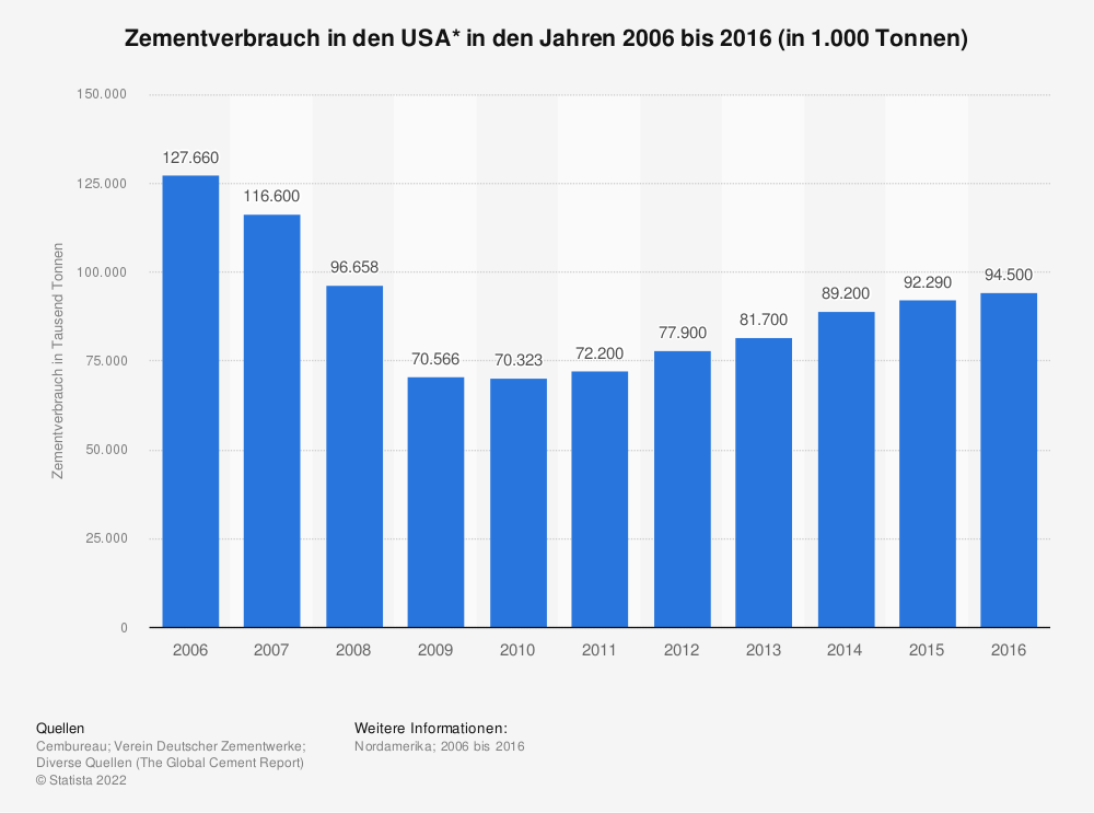 Statistik: Zementverbrauch in den USA* in den Jahren 2006 bis 2016 (in 1.000 Tonnen) | Statista