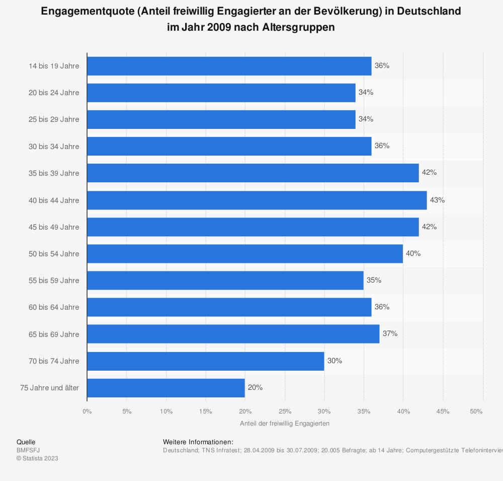 Statistik: Engagementquote (Anteil freiwillig Engagierter an der Bevölkerung) in Deutschland im Jahr 2009 nach Altersgruppen | Statista